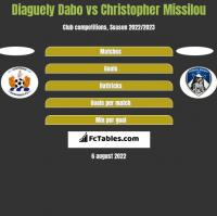 Diaguely Dabo vs Christopher Missilou h2h player stats