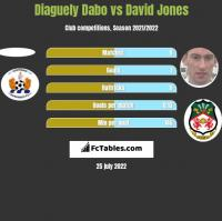 Diaguely Dabo vs David Jones h2h player stats