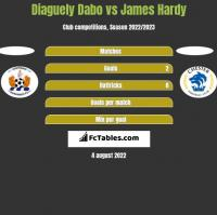 Diaguely Dabo vs James Hardy h2h player stats