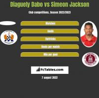 Diaguely Dabo vs Simeon Jackson h2h player stats