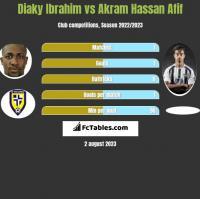 Diaky Ibrahim vs Akram Hassan Afif h2h player stats
