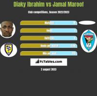 Diaky Ibrahim vs Jamal Maroof h2h player stats
