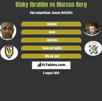 Diaky Ibrahim vs Marcus Berg h2h player stats