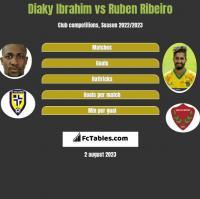 Diaky Ibrahim vs Ruben Ribeiro h2h player stats