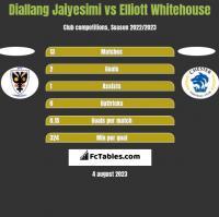 Diallang Jaiyesimi vs Elliott Whitehouse h2h player stats