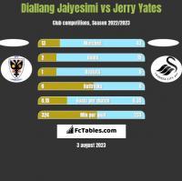 Diallang Jaiyesimi vs Jerry Yates h2h player stats
