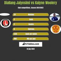 Diallang Jaiyesimi vs Kaiyne Woolery h2h player stats