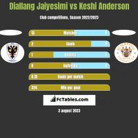 Diallang Jaiyesimi vs Keshi Anderson h2h player stats