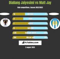 Diallang Jaiyesimi vs Matt Jay h2h player stats