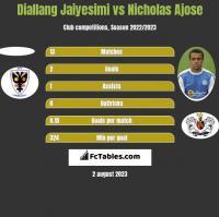 Diallang Jaiyesimi vs Nicholas Ajose h2h player stats