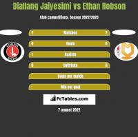 Diallang Jaiyesimi vs Ethan Robson h2h player stats