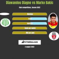 Diawandou Diagne vs Marko Bakic h2h player stats