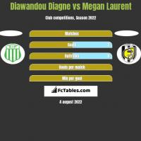 Diawandou Diagne vs Megan Laurent h2h player stats