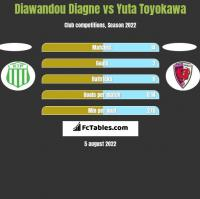 Diawandou Diagne vs Yuta Toyokawa h2h player stats