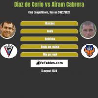 Diaz de Cerio vs Airam Cabrera h2h player stats