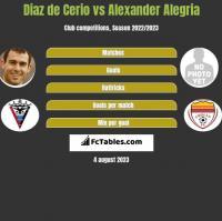 Diaz de Cerio vs Alexander Alegria h2h player stats
