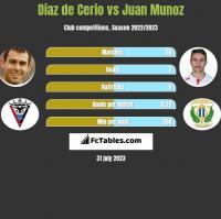 Diaz de Cerio vs Juan Munoz h2h player stats