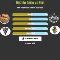 Diaz de Cerio vs Yuri h2h player stats