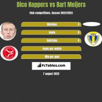 Dico Koppers vs Bart Meijers h2h player stats