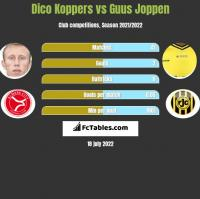 Dico Koppers vs Guus Joppen h2h player stats