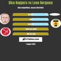 Dico Koppers vs Leon Bergsma h2h player stats