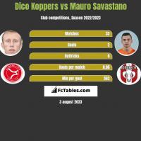 Dico Koppers vs Mauro Savastano h2h player stats