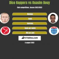Dico Koppers vs Ouasim Bouy h2h player stats