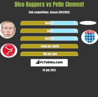 Dico Koppers vs Pelle Clement h2h player stats