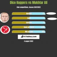 Dico Koppers vs Mukhtar Ali h2h player stats