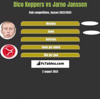 Dico Koppers vs Jarno Janssen h2h player stats