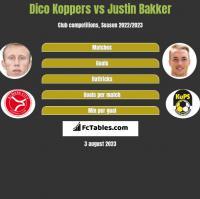 Dico Koppers vs Justin Bakker h2h player stats