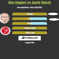 Dico Koppers vs Joerie Church h2h player stats