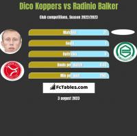 Dico Koppers vs Radinio Balker h2h player stats