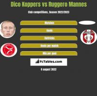 Dico Koppers vs Ruggero Mannes h2h player stats