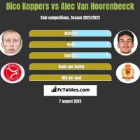 Dico Koppers vs Alec Van Hoorenbeeck h2h player stats