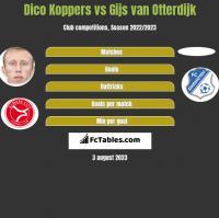 Dico Koppers vs Gijs van Otterdijk h2h player stats