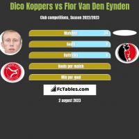 Dico Koppers vs Flor Van Den Eynden h2h player stats