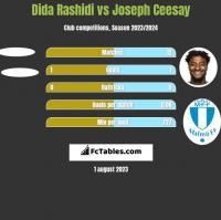 Dida Rashidi vs Joseph Ceesay h2h player stats