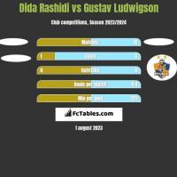Dida Rashidi vs Gustav Ludwigson h2h player stats