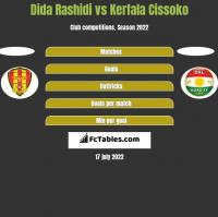 Dida Rashidi vs Kerfala Cissoko h2h player stats
