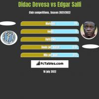 Didac Devesa vs Edgar Salli h2h player stats