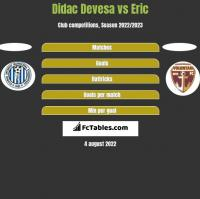 Didac Devesa vs Eric h2h player stats