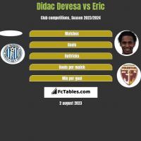 Didac Devesa vs Eric h2h player stats