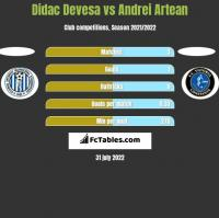 Didac Devesa vs Andrei Artean h2h player stats