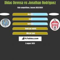 Didac Devesa vs Jonathan Rodriguez h2h player stats