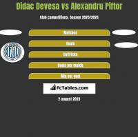 Didac Devesa vs Alexandru Piftor h2h player stats