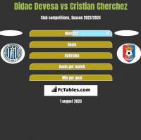 Didac Devesa vs Cristian Cherchez h2h player stats