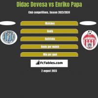 Didac Devesa vs Enriko Papa h2h player stats