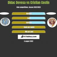 Didac Devesa vs Cristian Costin h2h player stats