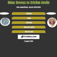 Didac Devesa vs Cristian Costin h2h player stats